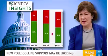Collins' approval rating among Maine voters is down 17 points in the last year
