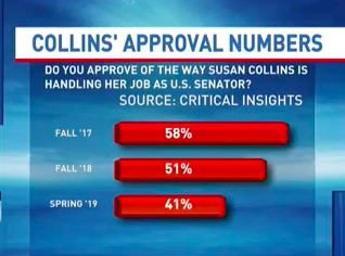 Support for Senator Susan Collins is dropping, now to its lowest point in years